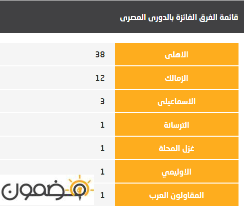 الفرق الفائزة بالدورى المصرى