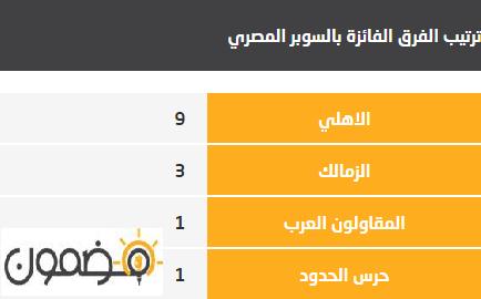 الفرق الفائزة بالسوبر المصري